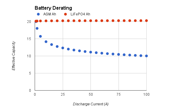 Peukert S Law : Battery derating and chemistry comparison omaha maker group